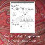 Soldier's Aide Acquisition and Distribution Chart
